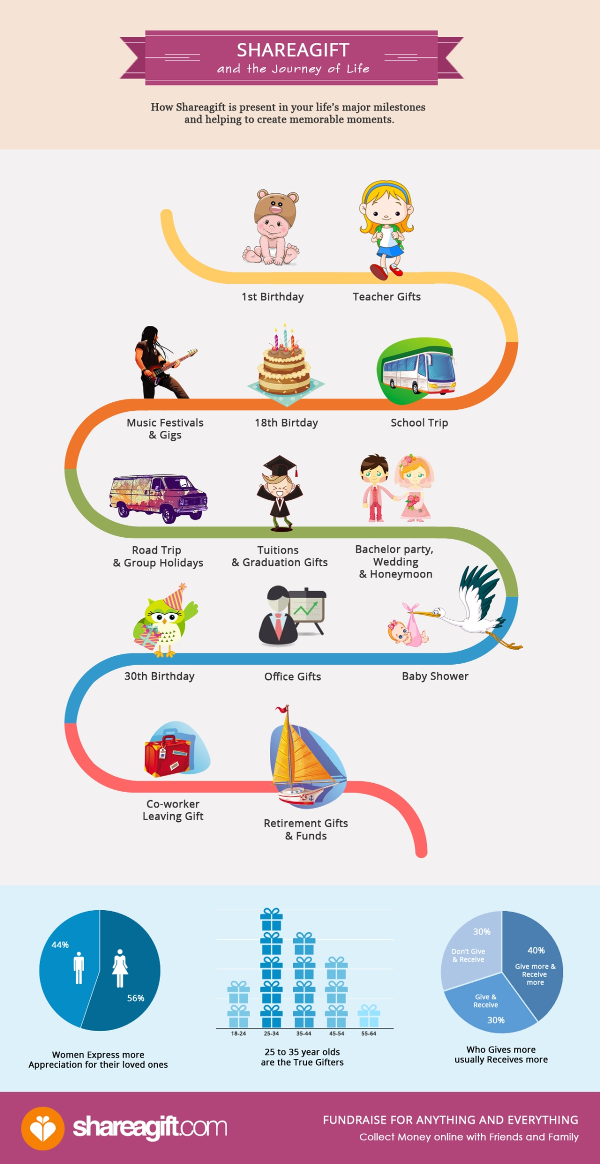 The Journey of Life Infographic